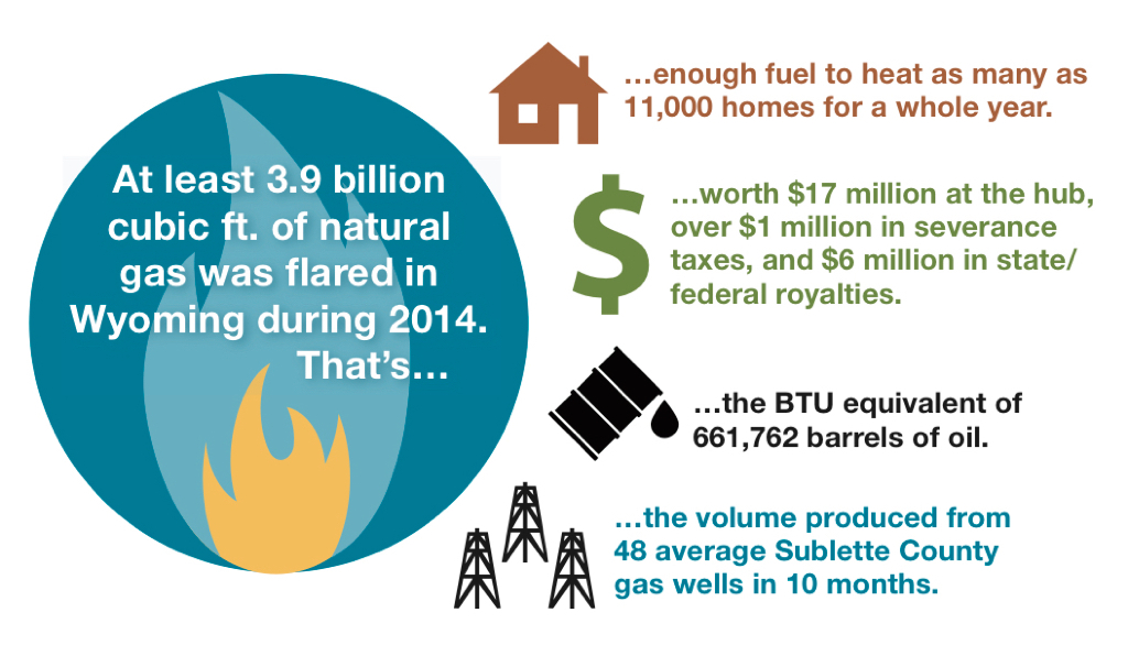 How to Curb Wasteful Flaring: Wyoming's opportunity to protect its citizens and maximize revenue